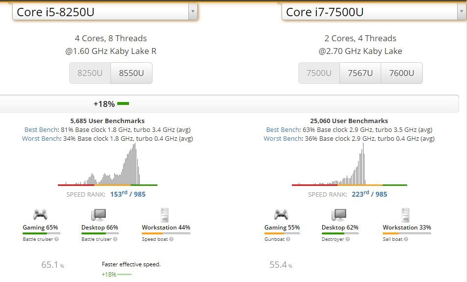 Spesifikasi i5 8250 vs i7 7500